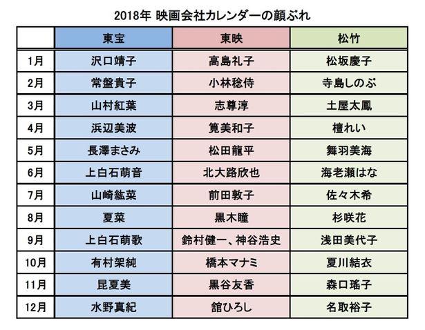 東宝、東映、松竹、2018年カレンダー月毎の顔ぶれ比較はこちらでイッキ見!